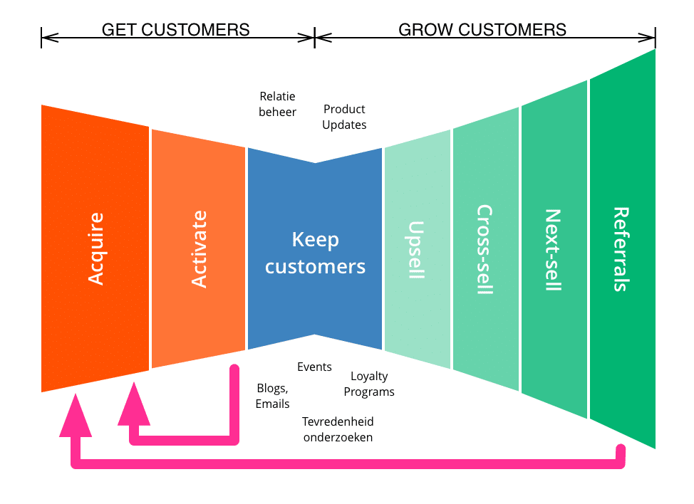 Get-and-Grow-funnel