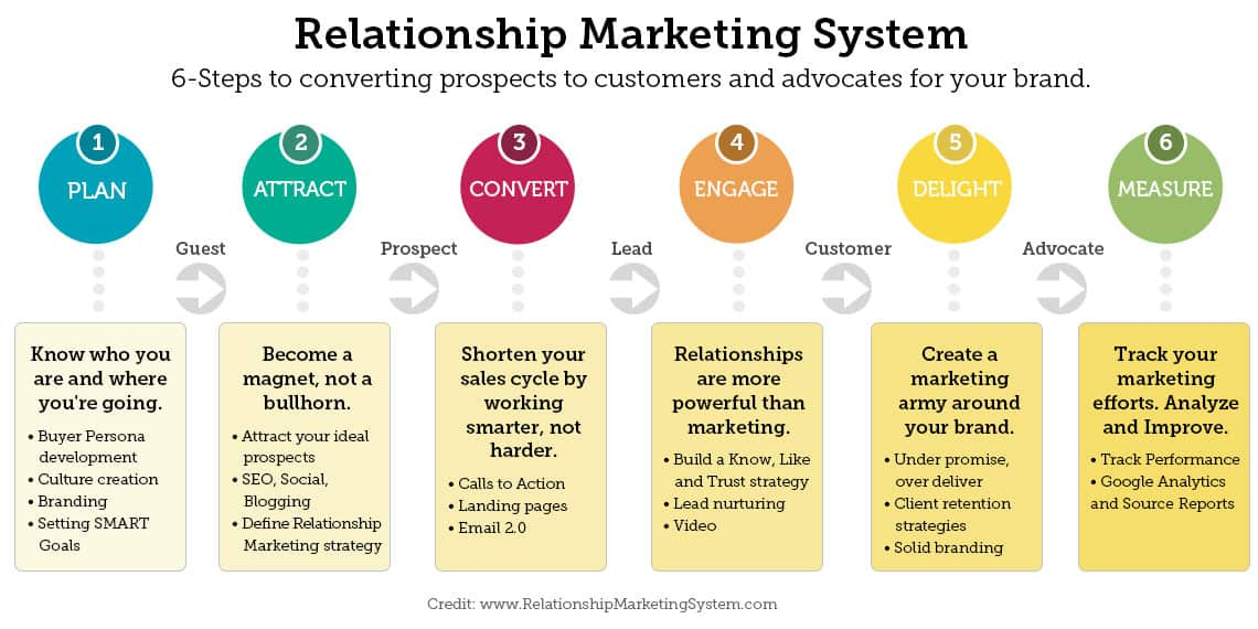 Relationship marketing system