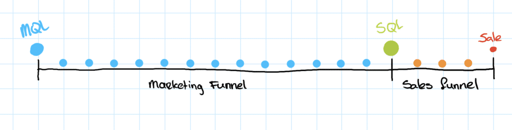marketing en sales funnel