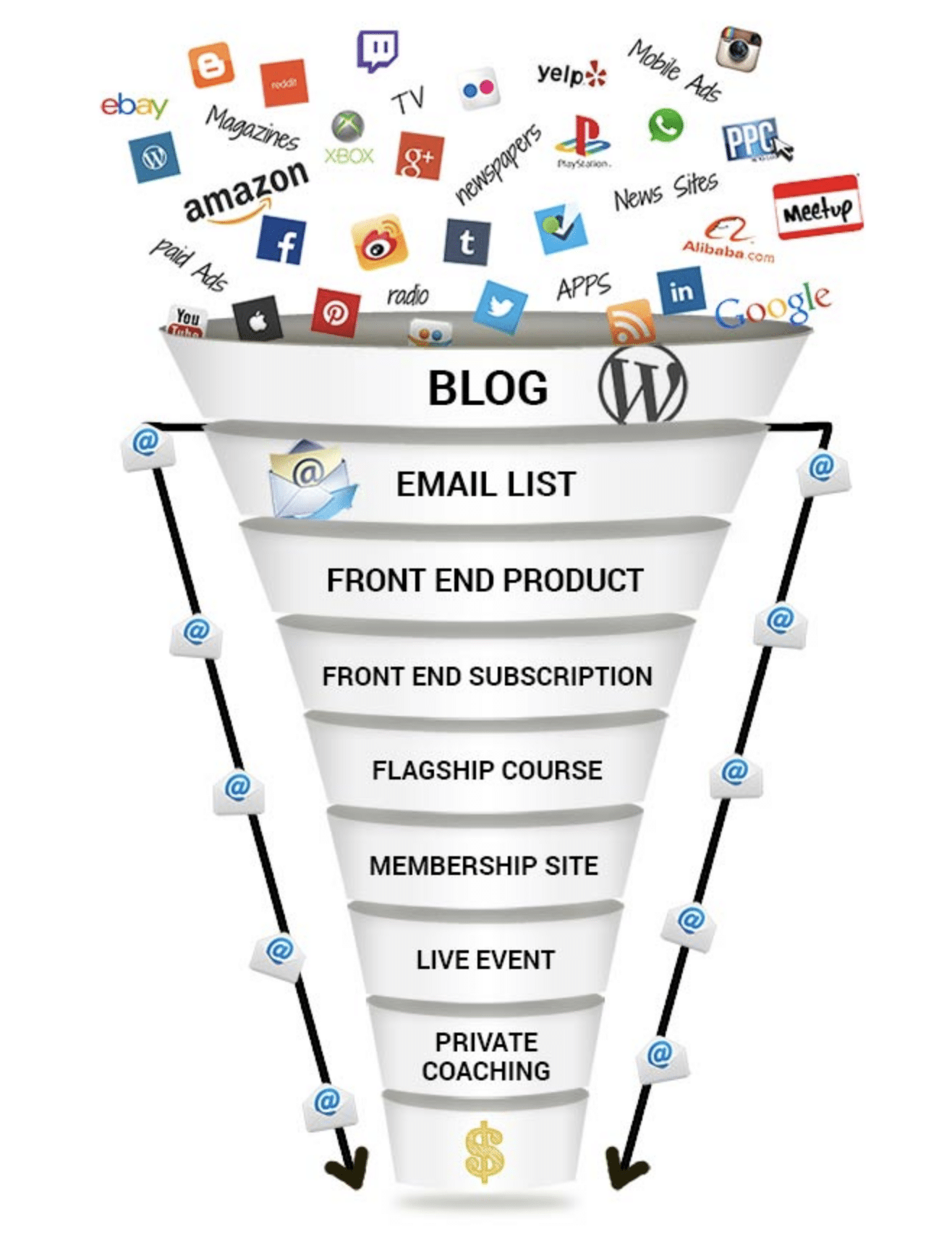 product sales funnel