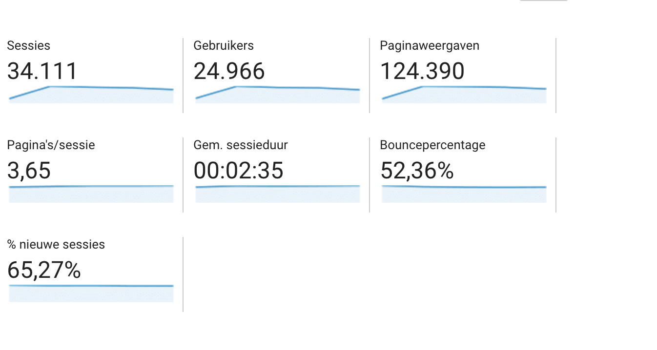 Mijn bounce rate