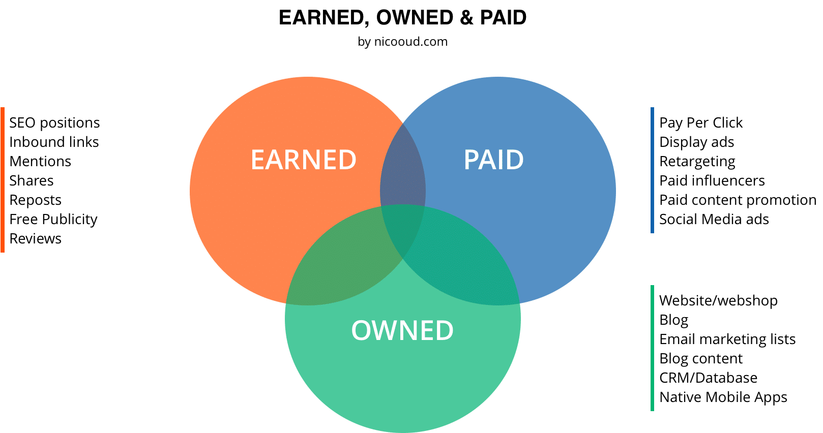 paid owned earned en seo
