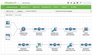 Marketing automation software Infusionsoft