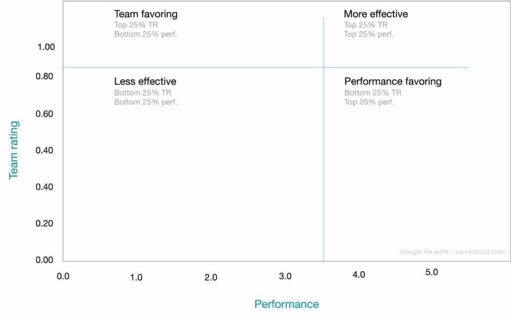 Manager performance matrix Google