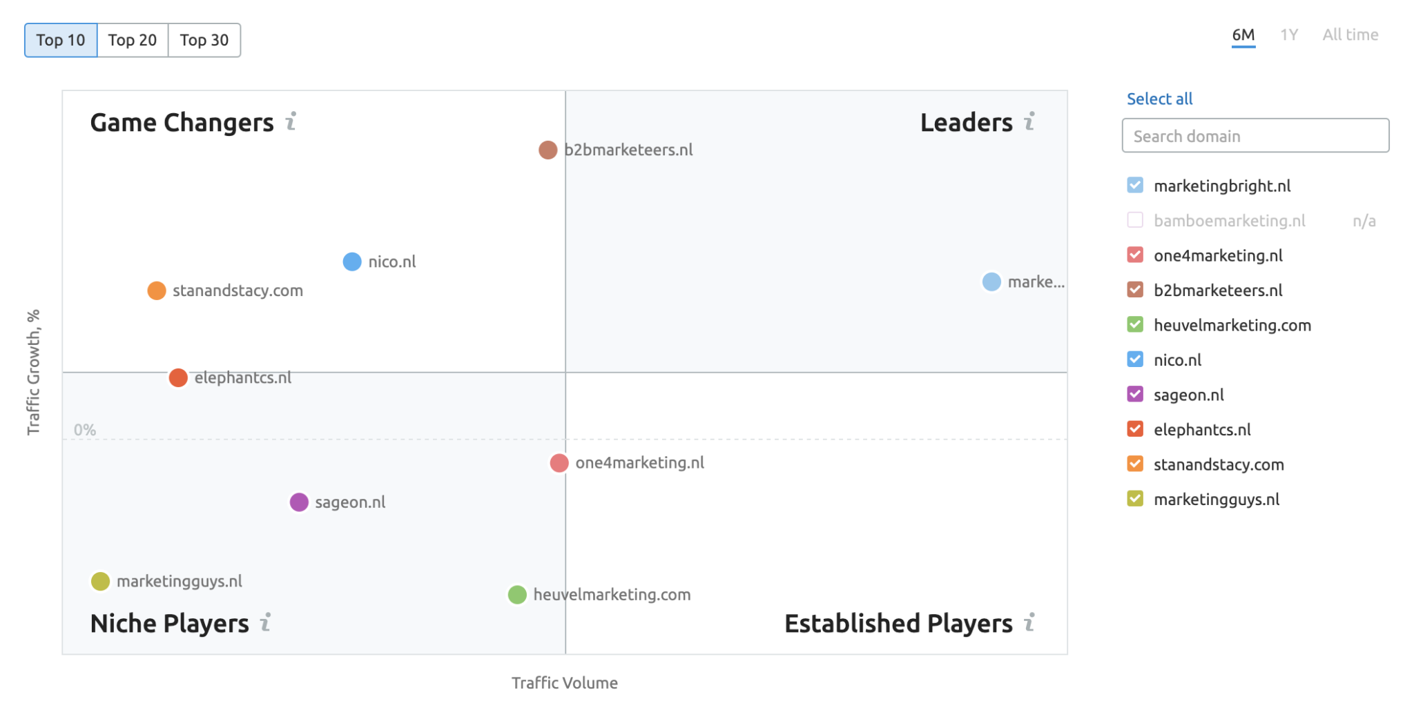 Growth Quadrant SEMrush